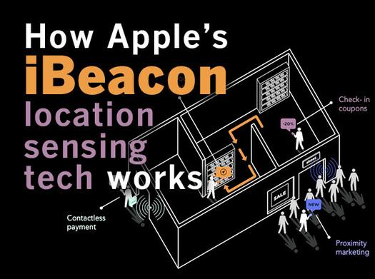 In Pictures: How Apple's iBeacon works
