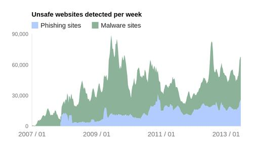 Phishing and malware sites detected by Google