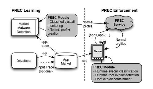 North Carolina State University's Practical Root Exploit Containment captures the performance characteristics of Android apps to spot malware