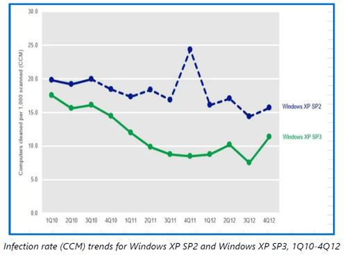 """The dotted line represents the number of malware """"infections"""" that occurred after Microsoft stopped supporting Windows XP Service Pack 2."""