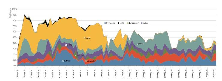 Top ten spambots compared, since March 2011 (Source: Symantec Intelligence Report, June 2011)