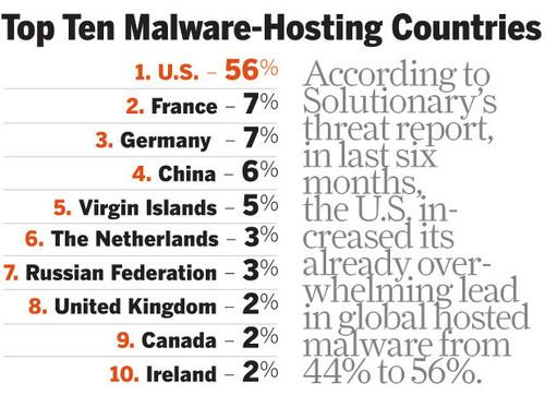 Top 10 malware-hosting countries