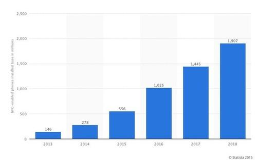 The number of NFC-enabled phones is expected to surpass 1 billion by 2016.