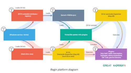 The Regin Platform, courtesy of Kaspersky Lab