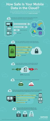Sophos mobile security in the cloud infographic