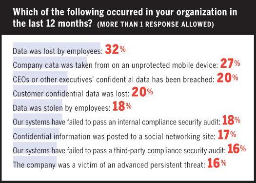 Slideshow: The impact of data breaches