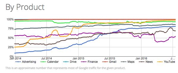 Google's HTTPS rollout progress report